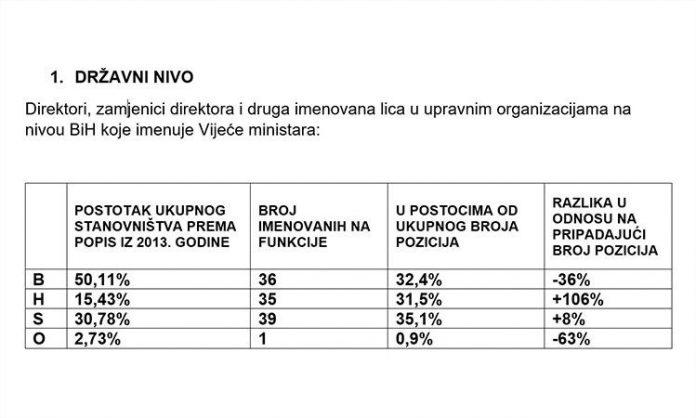 SDA pisala OHR-u: Hrvati imaju 106% više a Bošnjaci 36% manje pozicija u odnosu na procenat ova dva naroda u etničkoj strukturi BiH